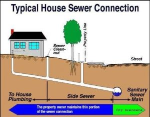 3 Signs Your Sewer Line Needs Repair